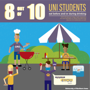 8 out of 10 UNI students eat before and/or during drinking