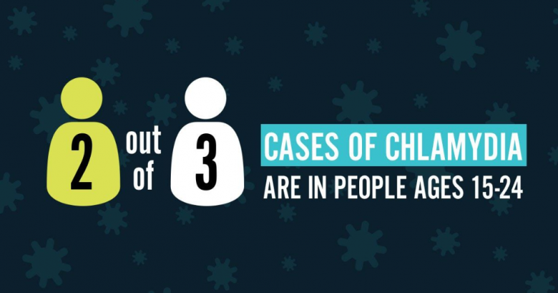 2 out of 3 cases of chlamydia are in people ages 15-24