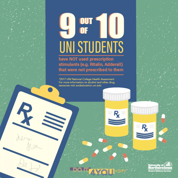 9 Out of 10 UNI Students have not used prescription stimulants not prescribed to them