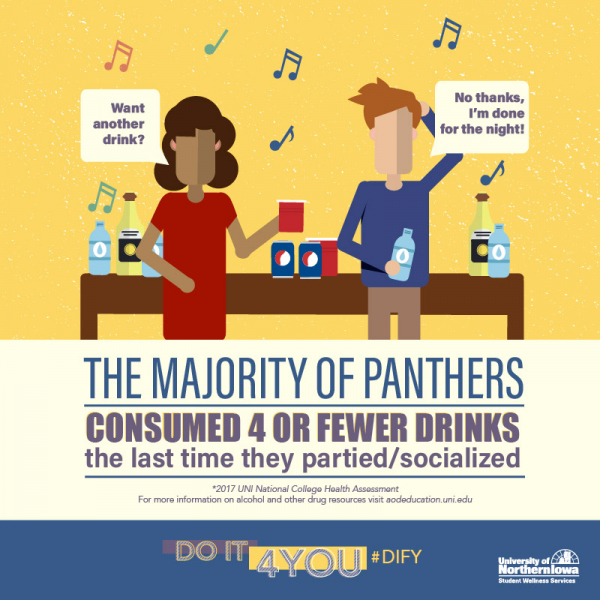 The Majority of Panthers Consumed 4 or fewer drinks the last time they partied/socialized
