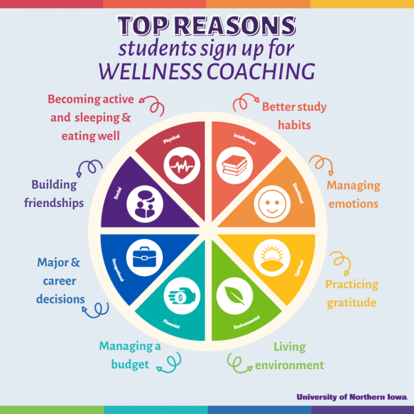 Top Reasons Students Sign Up For Wellness Coaching