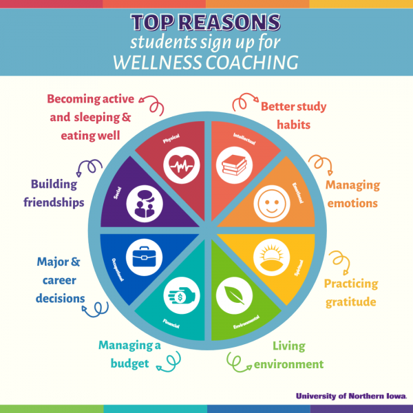 Top Reasons students sign-up for Wellness Coaching